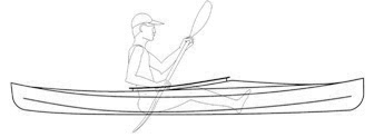 Capacity Is Ample And Meant To Accommodate A Broad Range Of Paddlers Cockpits Are 38 Inches Long For Easy In Out Your Legs Knees Will Not Be
